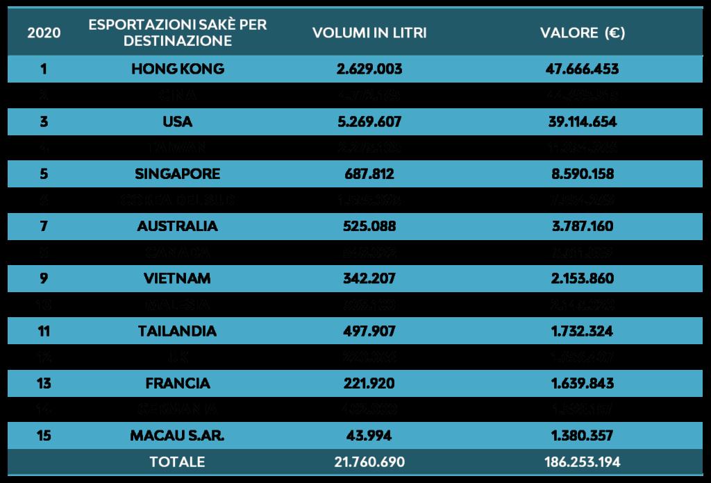 Record esportazioni sakè Coqtail Milano